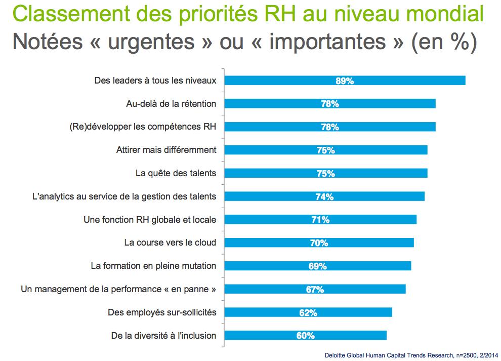 Classement des priorités RH au niveau mondial