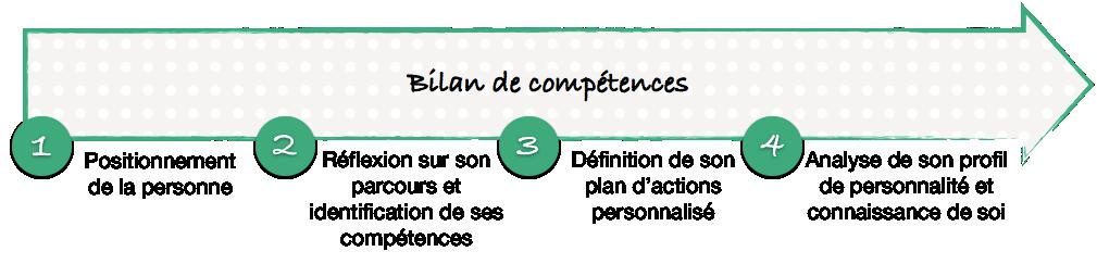 Demarche bilan de competences