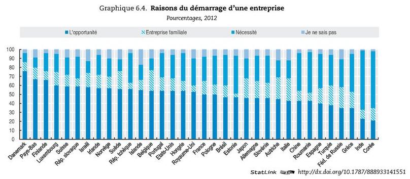 OCDE 2012 Raisons entrepreneuriat