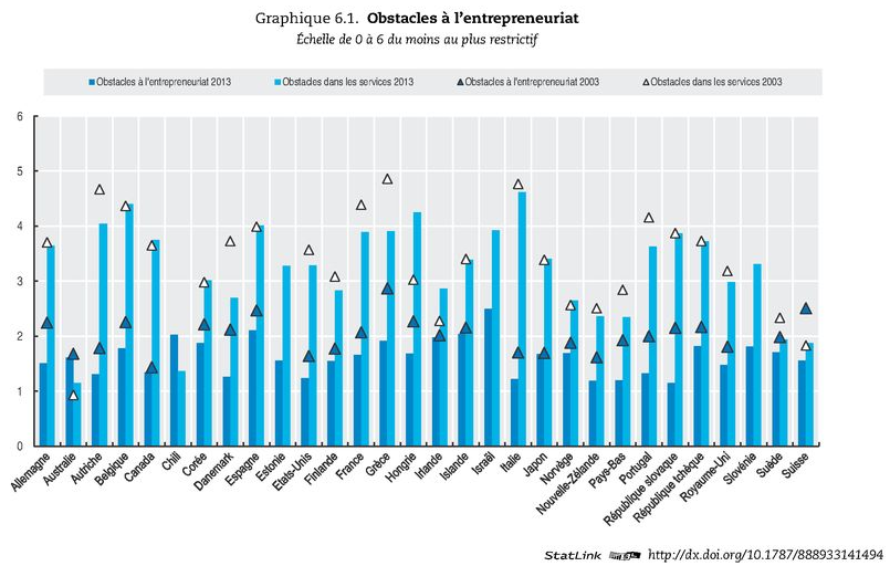 OCDE 2013 Obstacles entrepreneuriat